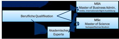 Grafik zur akademischen Weiterbildung