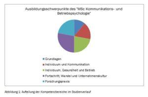Ausbildungsschwerpunkte MSc Kommunikations- und Betriebspsychologie
