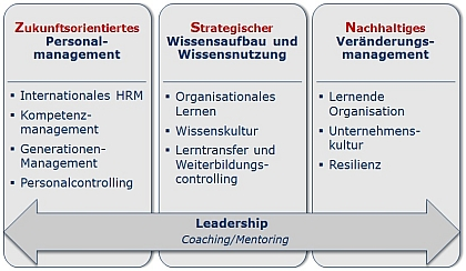 Forschungsschwerpunkte Human Resources and Organization