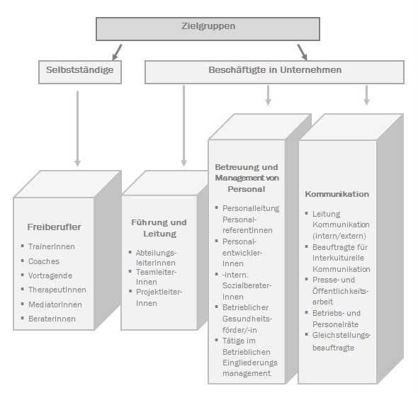 Karrierebilder MSc Kommunikations- und Betriebspsychologie
