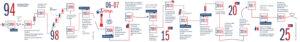 Timeline der FHWien der WKW