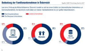 Familienunternehmen in Österreich