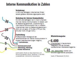 Interne Kommunikation in Zahlen