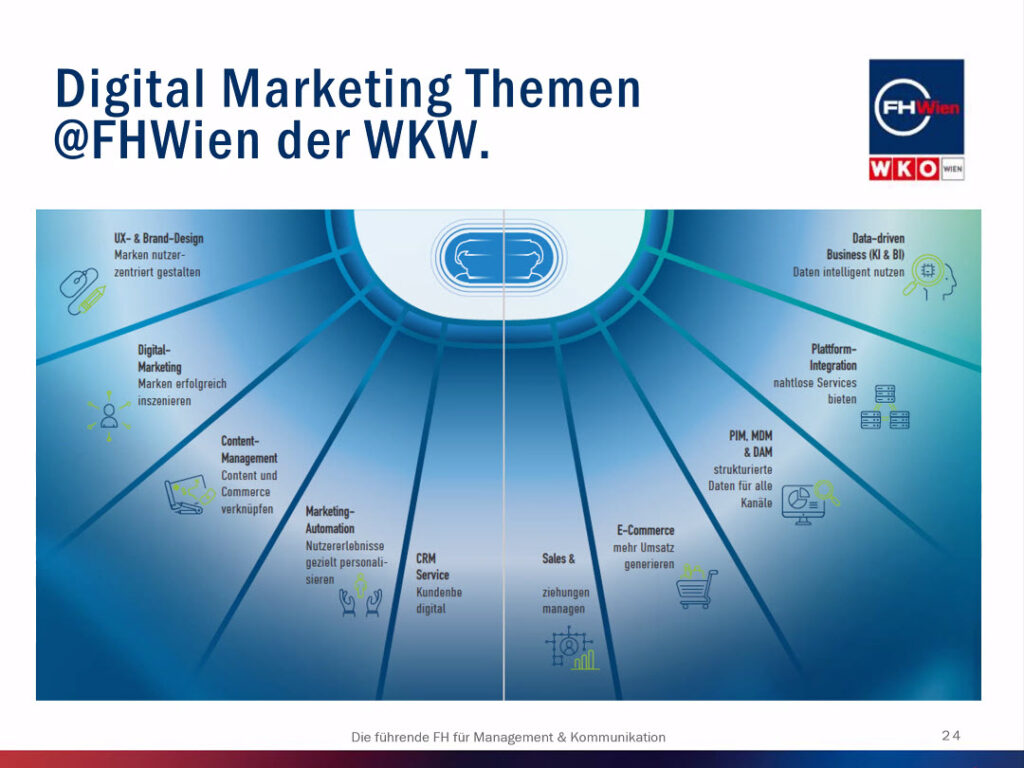 Digital Marketing Themen