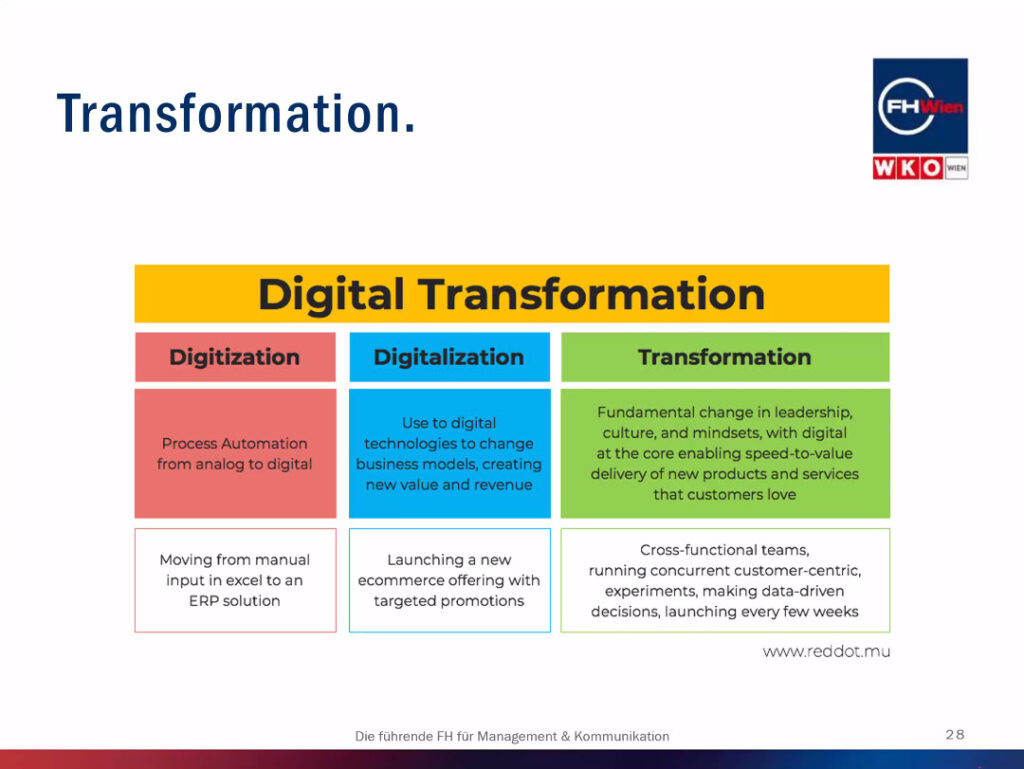 Digitale Transformation: Digitization, Digitalization, Transformation