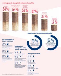 Statistik über Führungskräfte