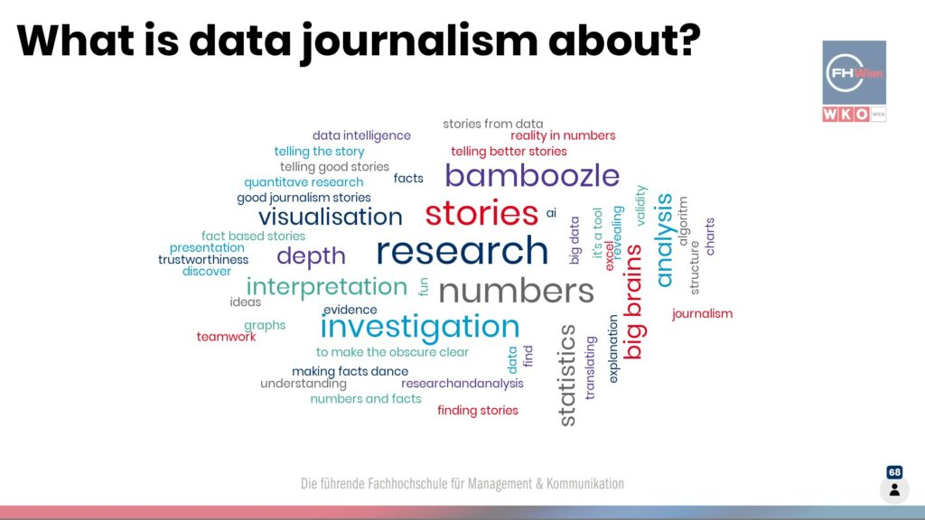 Mindmap zum Thema Datenjournalismus